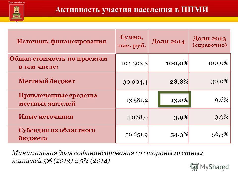 13 Активность участия населения в ППМИ Источник финансирования Сумма, тыс. руб. Доли 2014 Доли 2013 (справочно) Общая стоимость по проектам в том числе: 104 305,5100,0% Местный бюджет 30 004,428,8% 30,0% Привлеченные средства местных жителей 13 581,2