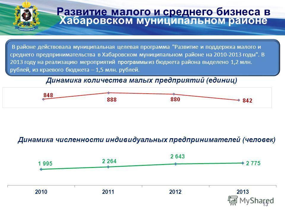 Министерство экономического развития и внешних связей края В районе действовала муниципальная целевая программа