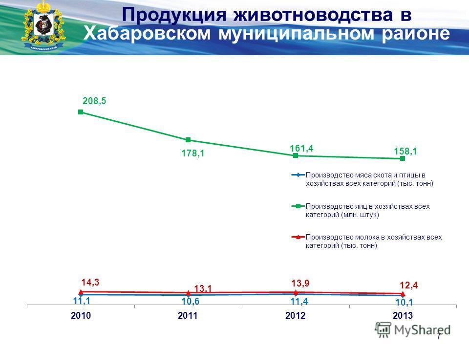 Министерство экономического развития и внешних связей края 7 Продукция животноводства в Хабаровском муниципальном районе