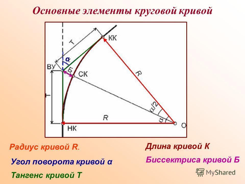 Основные элементы круговой кривой Радиус кривой R. Угол поворота кривой α α Тангенс кривой Т Длина кривой К Биссектриса кривой Б