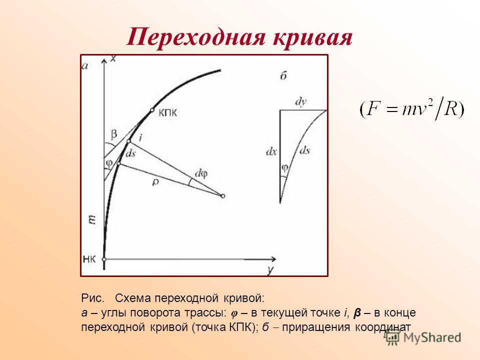 Переходная кривая Рис. Схема переходной кривой: а – углы поворота трассы: φ – в текущей точке i, β – в конце переходной кривой (точка КПК); б приращения координат