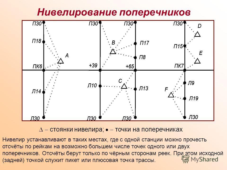 Нивелирование поперечников стоянки нивелира; точки на поперечниках Нивелир устанавливают в таких местах, где с одной станции можно прочесть отсчёты по рейкам на возможно большем числе точек одного или двух поперечников. Отсчёты берут только по чёрным