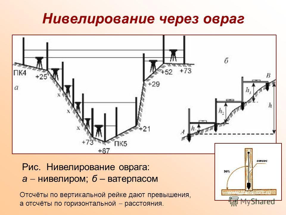 Нивелирование через овраг Рис. Нивелирование оврага: а нивелиром; б – ватерпасом Отсчёты по вертикальной рейке дают превышения, а отсчёты по горизонтальной расстояния.