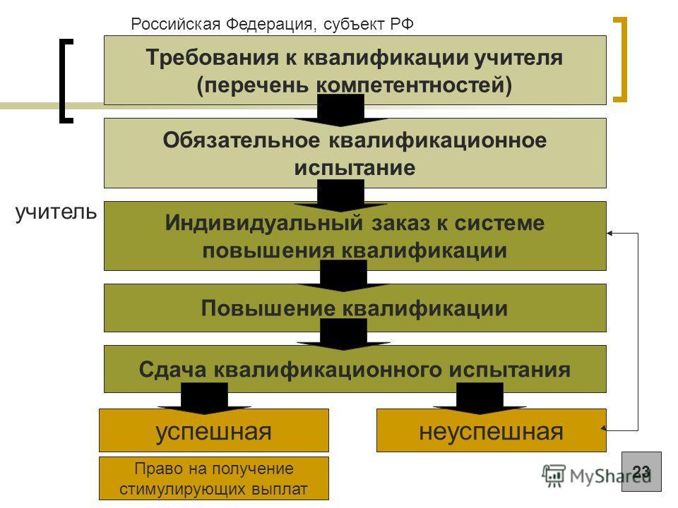Требования к квалификации учителя (перечень компетентностей) Российская Федерация, субъект РФ Обязательное квалификационное испытание Индивидуальный заказ к системе повышения квалификации Повышение квалификации Сдача квалификационного испытания неусп