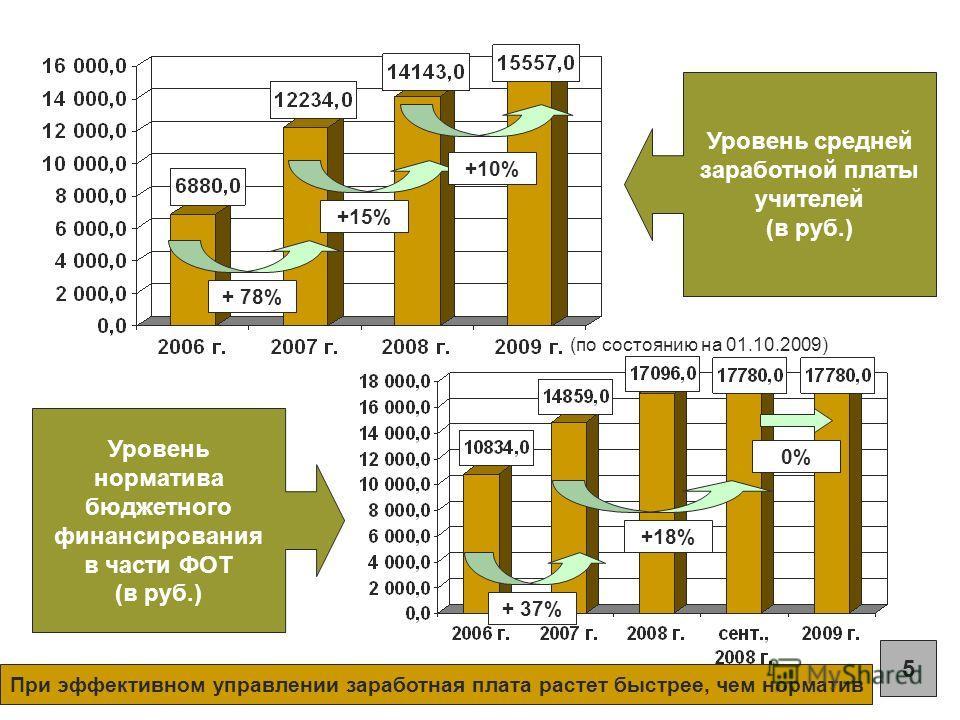 Уровень средней заработной платы учителей (в руб.) Уровень норматива бюджетного финансирования в части ФОТ (в руб.) + 78% +15% +10% + 37% +18% 5 (по состоянию на 01.10.2009) При эффективном управлении заработная плата растет быстрее, чем норматив 0%