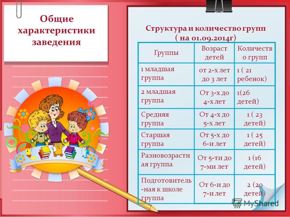 Общие характеристики заведения Группы Возраст детей Количеств о групп 1 младшая группа от 2-х лет до 3 лет 1 ( 21 ребенок) 2 младшая группа От 3-х до 4-х лет 1(26 детей) Средняя группа От 4-х до 5-х лет 1 ( 23 детей) Старшая группа От 5-х до 6-и лет