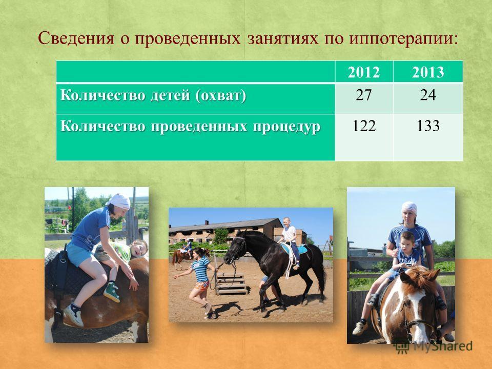 Сведения о проведенных занятиях по иппотерапии: 20122013 Количество детей (охват) 2724 Количество проведенных процедур 122133