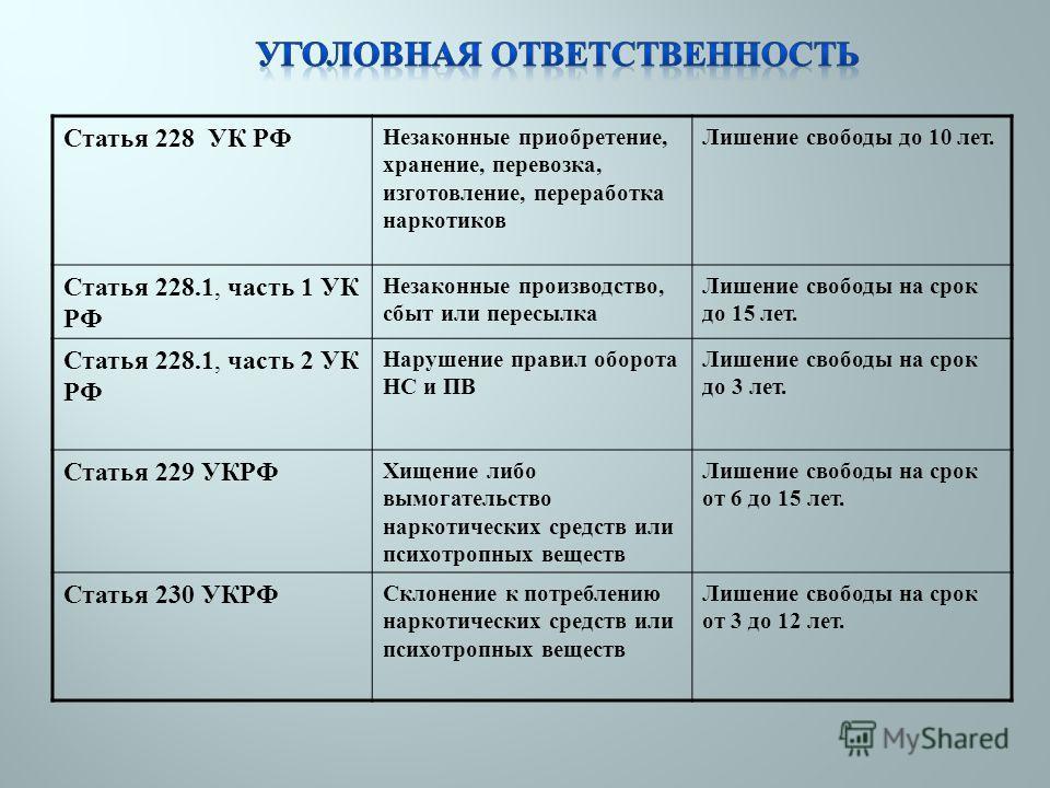 Поправки по 228 1 часть 4