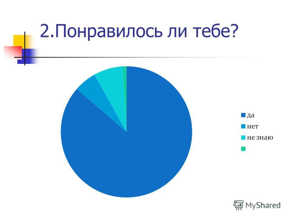 2. Понравилось ли тебе?