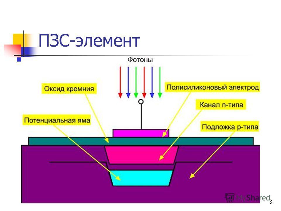 3 ПЗС-элемент