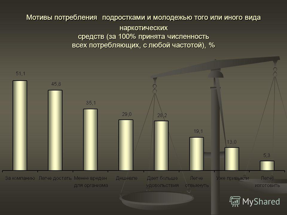 Основные источники денег на покупку подростками и молодежью наркотических средств, %