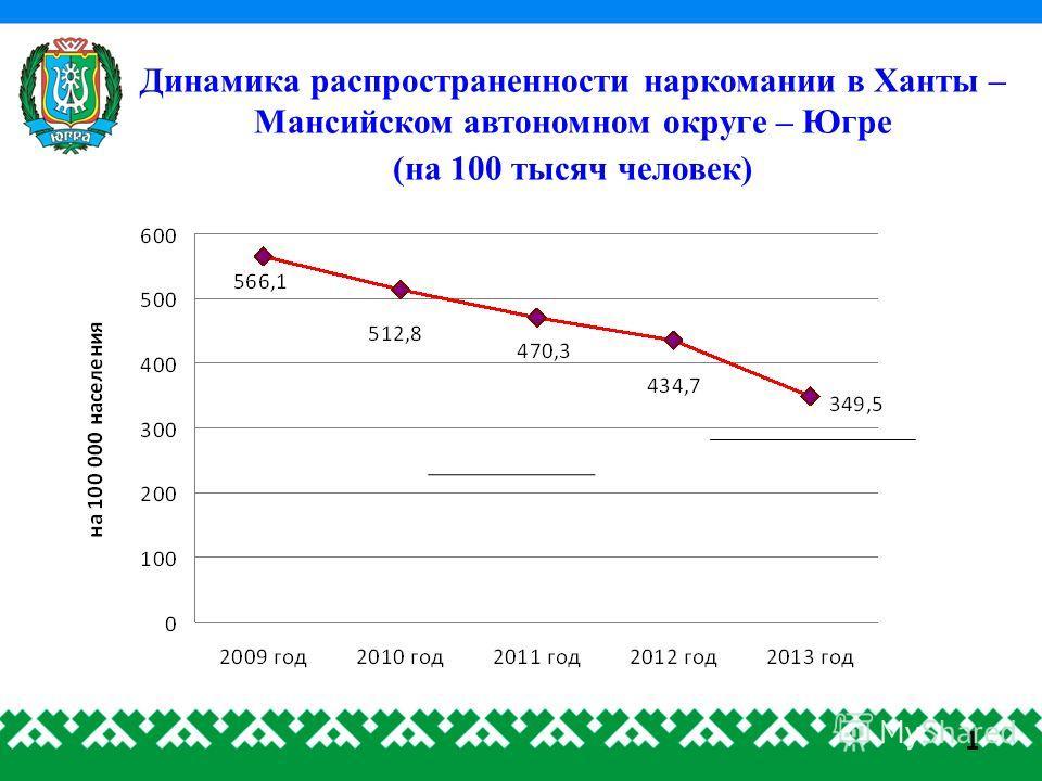 Динамика распространенности наркомании в Ханты – Мансийском автономном округе – Югре (на 100 тысяч человек) 1