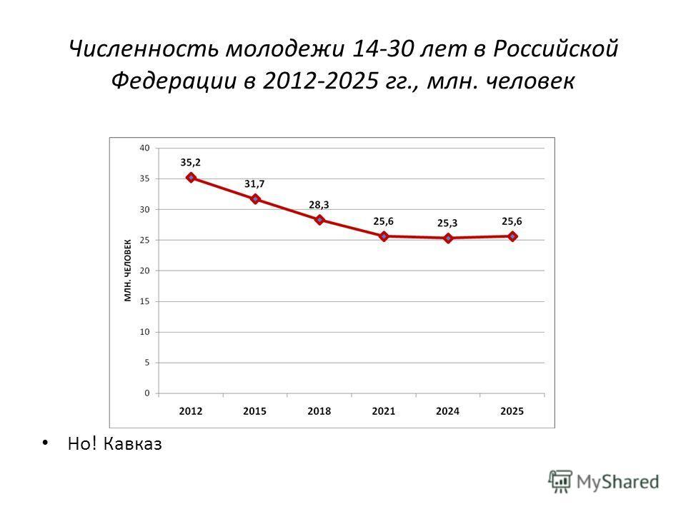 Численность молодежи 14 30 лет в Российской Федерации в 2012 2025 гг., млн. человек Но! Кавказ