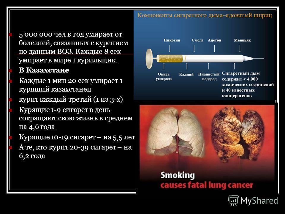 5 000 000 чел в год умирает от болезней, связанных с курением по данным ВОЗ. Каждые 8 сек умирает в мире 1 курильщик. В Казахстане Каждые 1 мин 20 сек умирает 1 курящий казахстанец курит каждый третий (1 из 3-х) Курящие 1-9 сигарет в день сокращают с