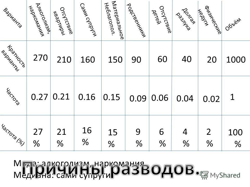 Варианта Кратность варианты Частота Частота (%) Алкоголизм, наркомания Отсутствие квартиры Сами супруги Материальное Неблагопол. Родственники Отсутствие детей Долгая разлука Физические недуги Объём 270 210160150 90 6040 201000 1 100 % 0.27 0.21 0.16
