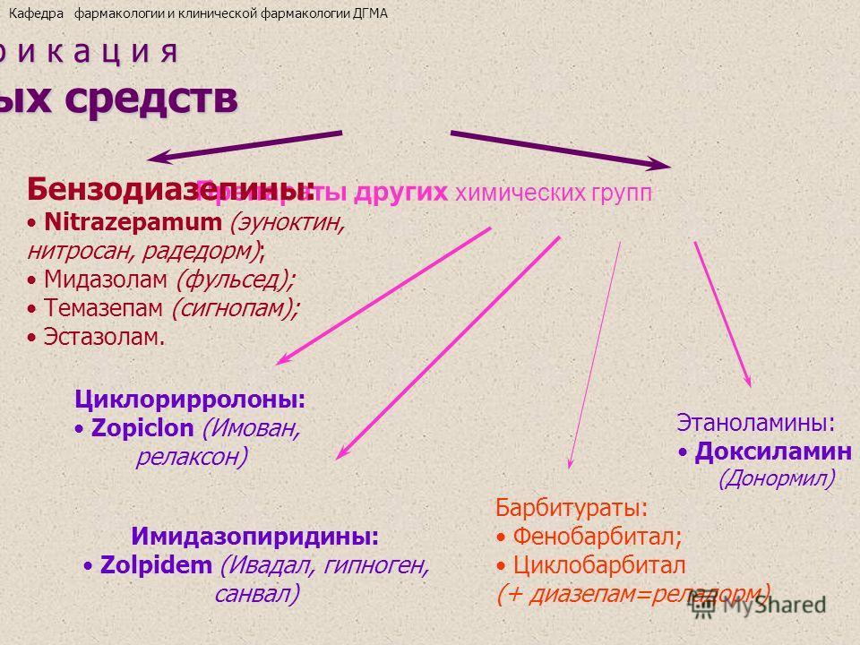 К л а с с и ф и к а ц и я снотворных средств снотворных средств Препараты других химических групп Бензодиазепины: Nitrazepamum (эуноктин, нитросан, радедорм); Мидазолам (фульсед); Темазепам (сигнопам); Эстазолам. Циклорирролоны: Zopiclon (Имован, рел