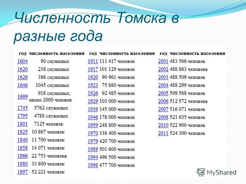 Численность Томска в разные года