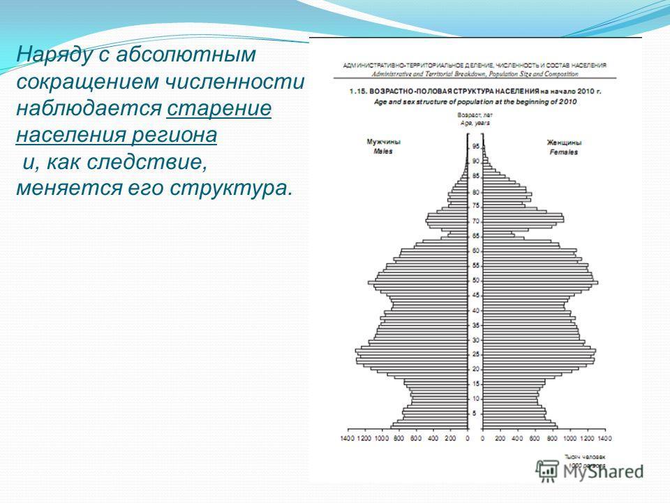 Наряду с абсолютным сокращением численности наблюдается старение населения региона и, как следствие, меняется его структура.