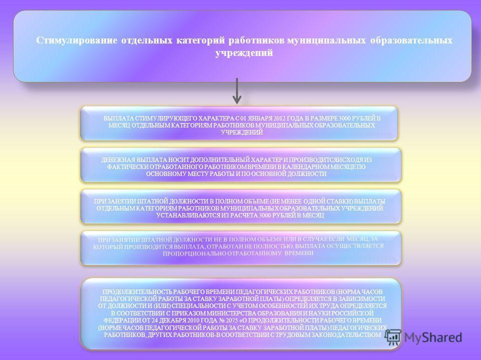 Стимулирование отдельных категорий работников муниципальных образовательных учреждений ВЫПЛАТА СТИМУЛИРУЮЩЕГО ХАРАКТЕРА С 01 ЯНВАРЯ 2012 ГОДА В РАЗМЕРЕ 3000 РУБЛЕЙ В МЕСЯЦ ОТДЕЛЬНЫМ КАТЕГОРИЯМ РАБОТНИКОВ МУНИЦИПАЛЬНЫХ ОБРАЗОВАТЕЛЬНЫХ УЧРЕЖДЕНИЙ ДЕНЕЖ