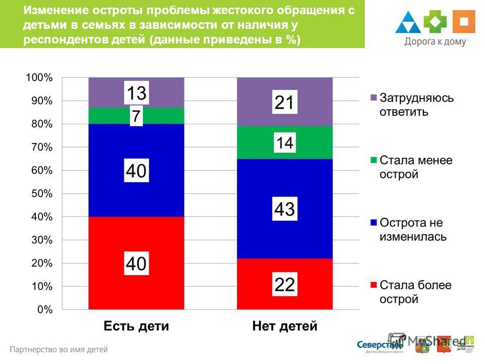 Изменение остроты проблемы жестокого обращения с детьми в семьях в зависимости от наличия у респондентов детей (данные приведены в %)