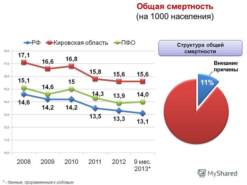 Общая смертность (на 1000 населения) * - данные, приравненные к годовым 11% Структура общей смертности