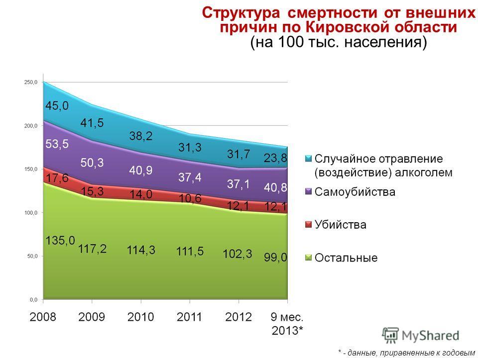 Структура смертности от внешних причин по Кировской области (на 100 тыс. населения) * - данные, приравненные к годовым