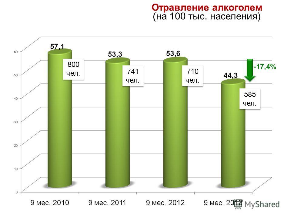 Отравление алкоголем (на 100 тыс. населения) -17,4% 800 чел. 741 чел. 710 чел. 585 чел.