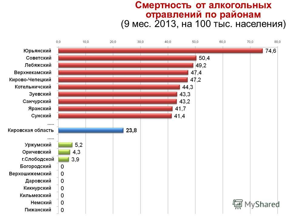 Смертность от алкогольных отравлений по районам (9 мес. 2013, на 100 тыс. населения)