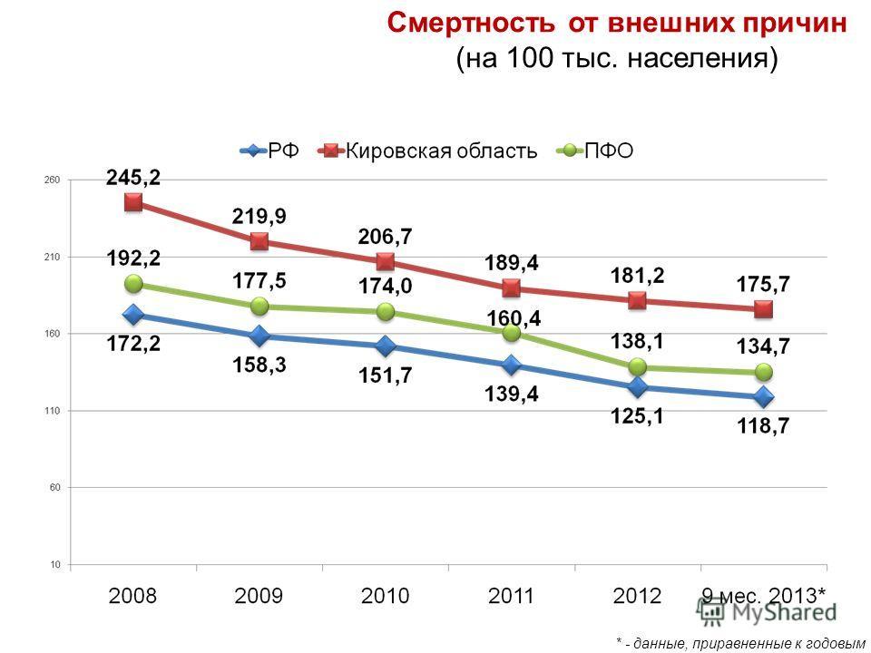 Смертность от внешних причин (на 100 тыс. населения) * - данные, приравненные к годовым