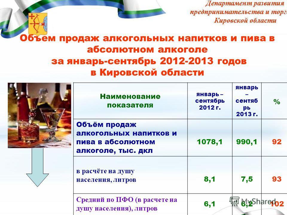 Объем продаж алкогольных напитков и пива в абсолютном алкоголе за январь-сентябрь 2012-2013 годов в Кировской области Наименование показателя январь – сентябрь 2012 г. январь – сентяб рь 2013 г. % Объём продаж алкогольных напитков и пива в абсолютном