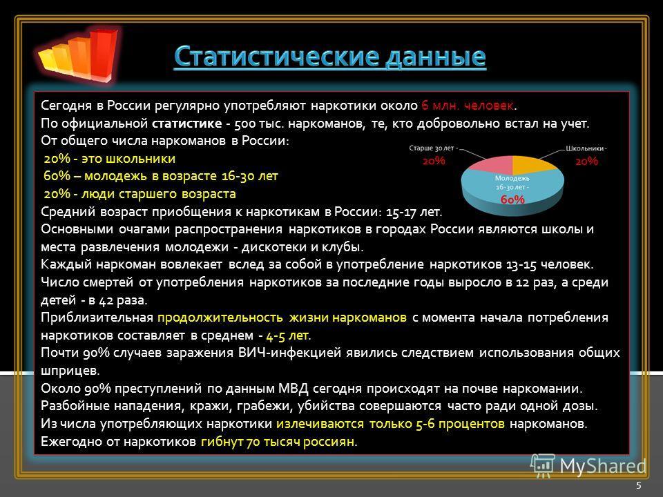 5 Сегодня в России регулярно употребляют наркотики около 6 млн. человек. По официальной статистике - 500 тыс. наркоманов, те, кто добровольно встал на учет. От общего числа наркоманов в России: 20% - это школьники 60% – молодежь в возрасте 16-30 лет