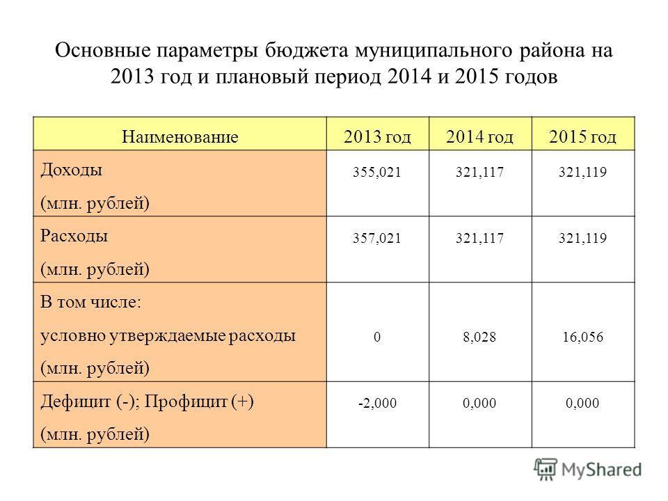 Основные параметры бюджета муниципального района на 2013 год и плановый период 2014 и 2015 годов Наименование 2013 год 2014 год 2015 год Доходы 355,021321,117321,119 (млн. рублей) Расходы 357,021321,117321,119 (млн. рублей) В том числе: условно утвер