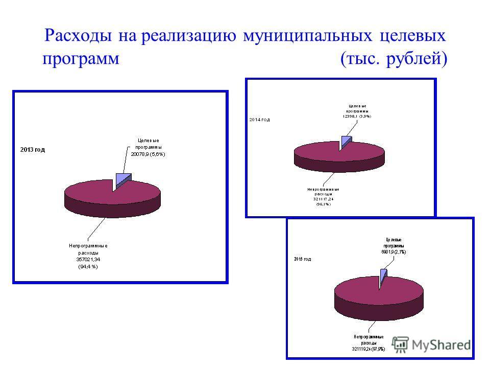 Расходы на реализацию муниципальных целевых программ (тыс. рублей)