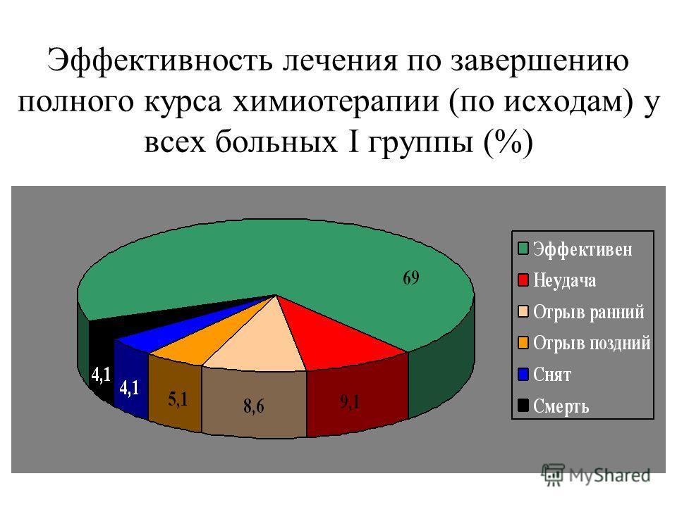 Эффективность лечения по завершению полного курса химиотерапии (по исходам) у всех больных I группы (%)