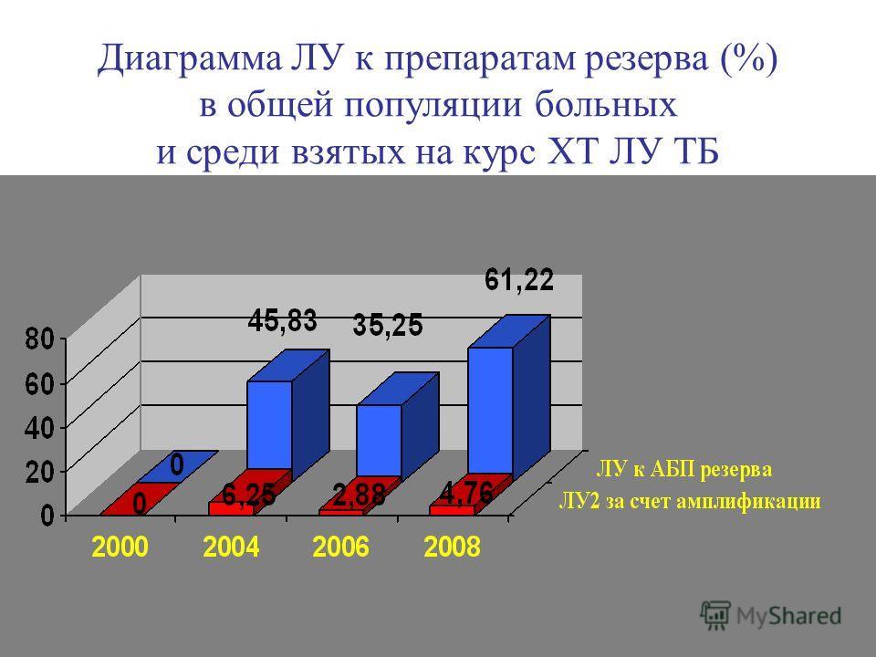 Диаграмма ЛУ к препаратам резерва (%) в общей популяции больных и среди взятых на курс ХТ ЛУ ТБ