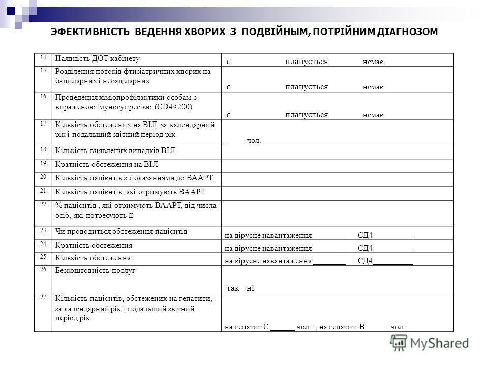 14 Наявність ДОТ кабінету є планується немає 15 Розділення потоків фтизіатричних хворих на бацилярних і небацілярних є планується немає 16 Проведення хіміопрофілактики особам з вираженою імуносупресією (CD4