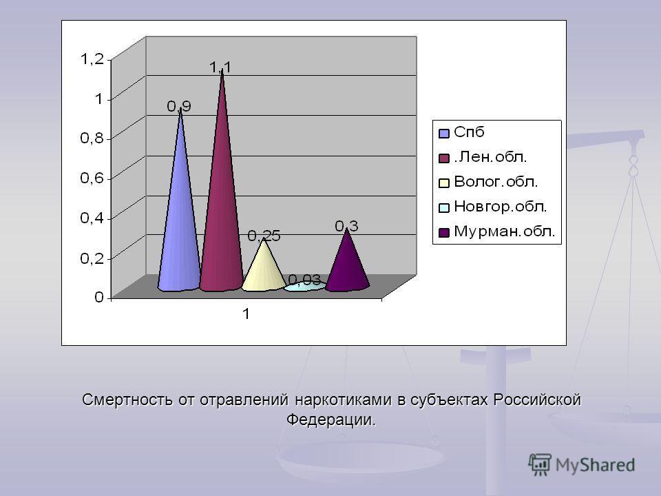 Приведенные данные свидетельствуют о взаимосвязи двух эпидемических процессов наркомании и ВИЧ-инфекции.
