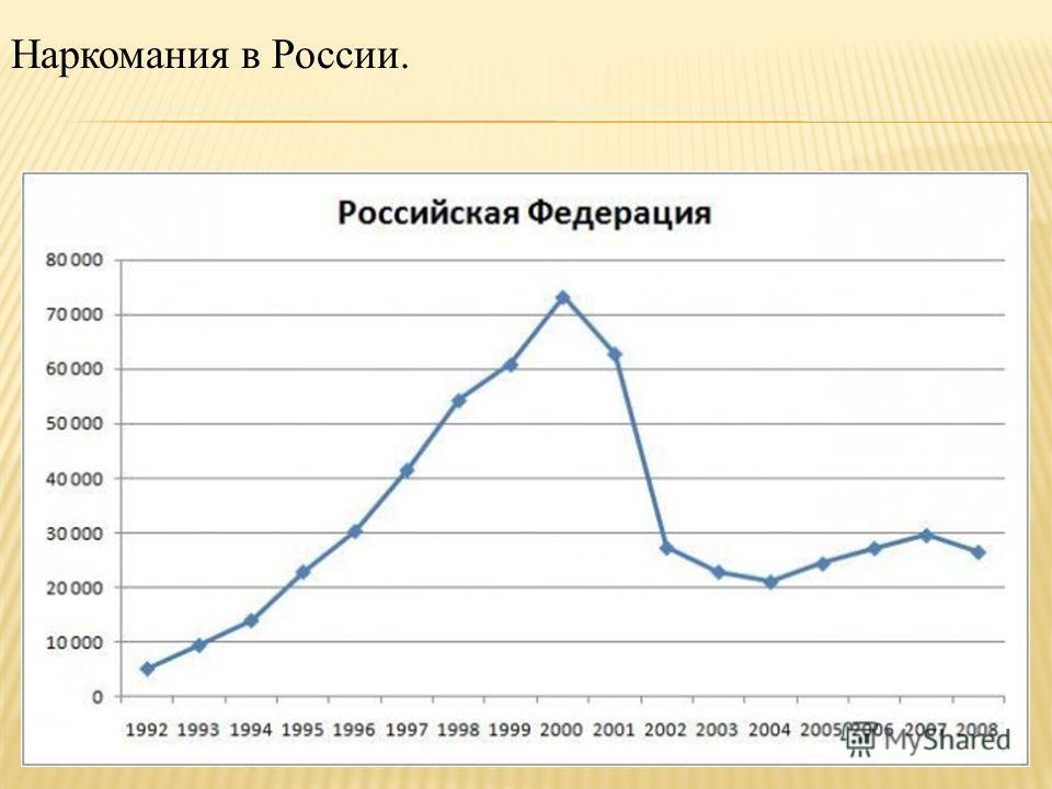 Наркомания в России.