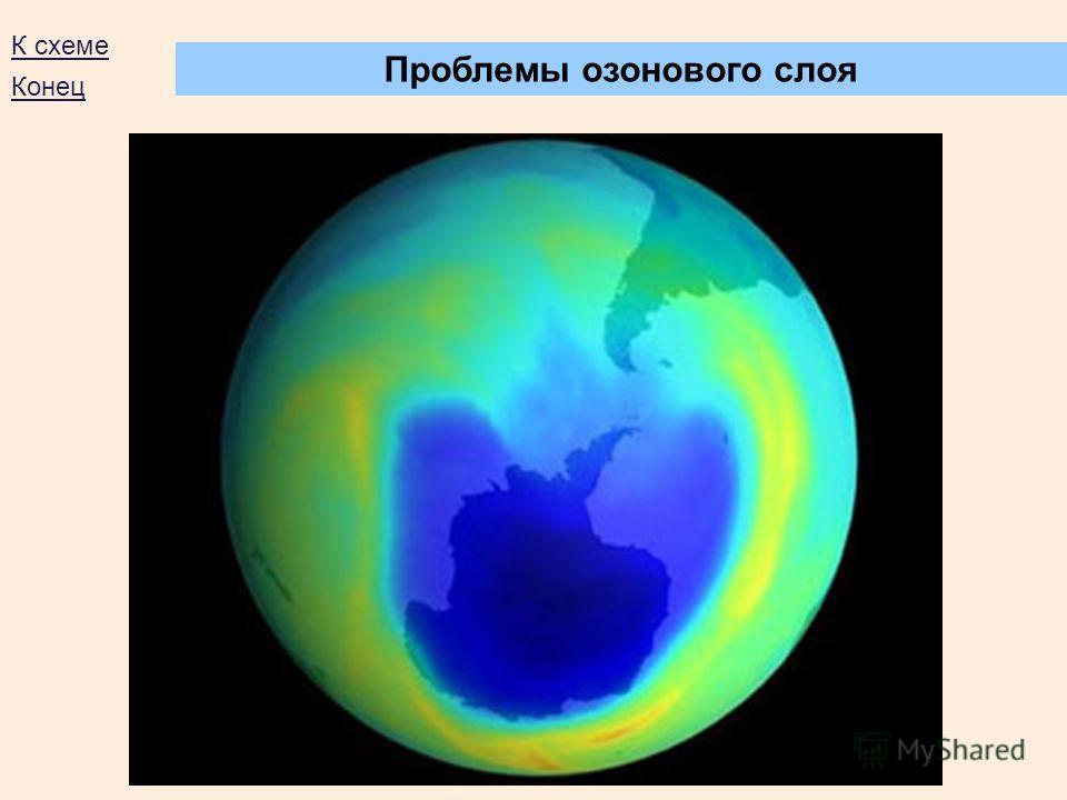 Проблемы озонового слоя К схеме Конец