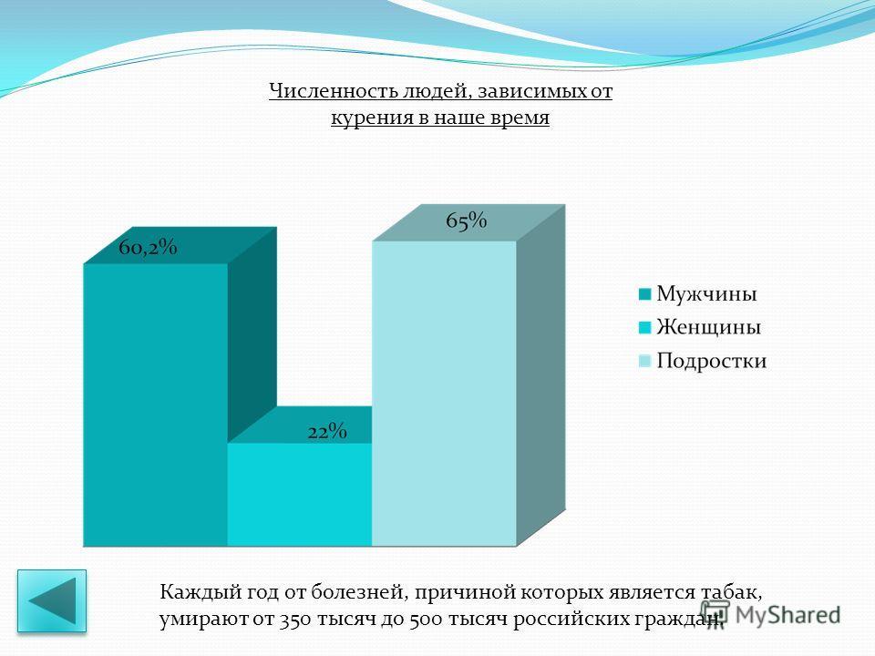 Численность людей, зависимых от курения в наше время Каждый год от болезней, причиной которых является табак, умирают от 350 тысяч до 500 тысяч российских граждан.