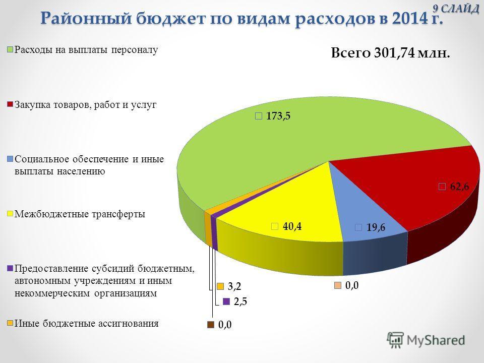 Районный бюджет по видам расходов в 2014 г. 9 СЛАЙД 9 СЛАЙД