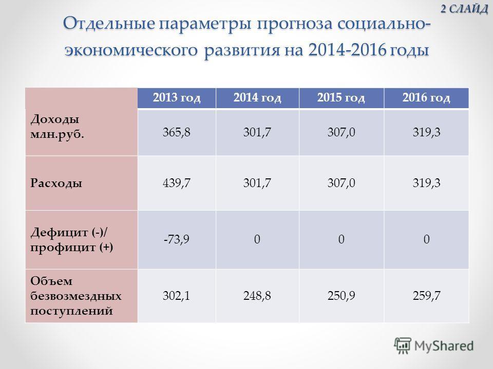 Отдельные параметры прогноза социально- экономического развития на 2014-2016 годы 2013 год 2014 год 2015 год 2016 год Доходы млн.руб. 365,8301,7307,0319,3 Расходы 439,7301,7307,0319,3 Дефицит (-)/ профицит (+) -73,9000 Объем безвозмездных поступлений
