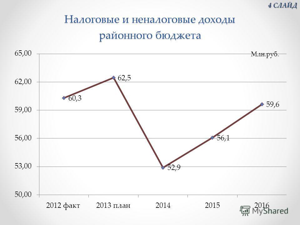 Налоговые и неналоговые доходы районного бюджета 4 СЛАЙД 4 СЛАЙД