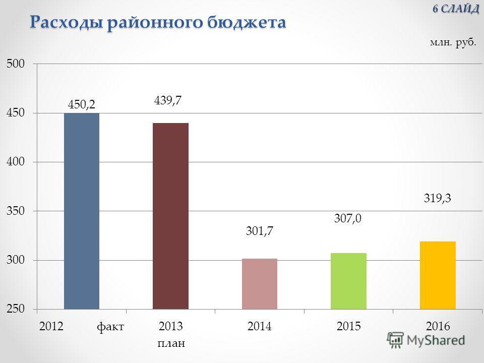 Расходы районного бюджета 6 СЛАЙД 6 СЛАЙД