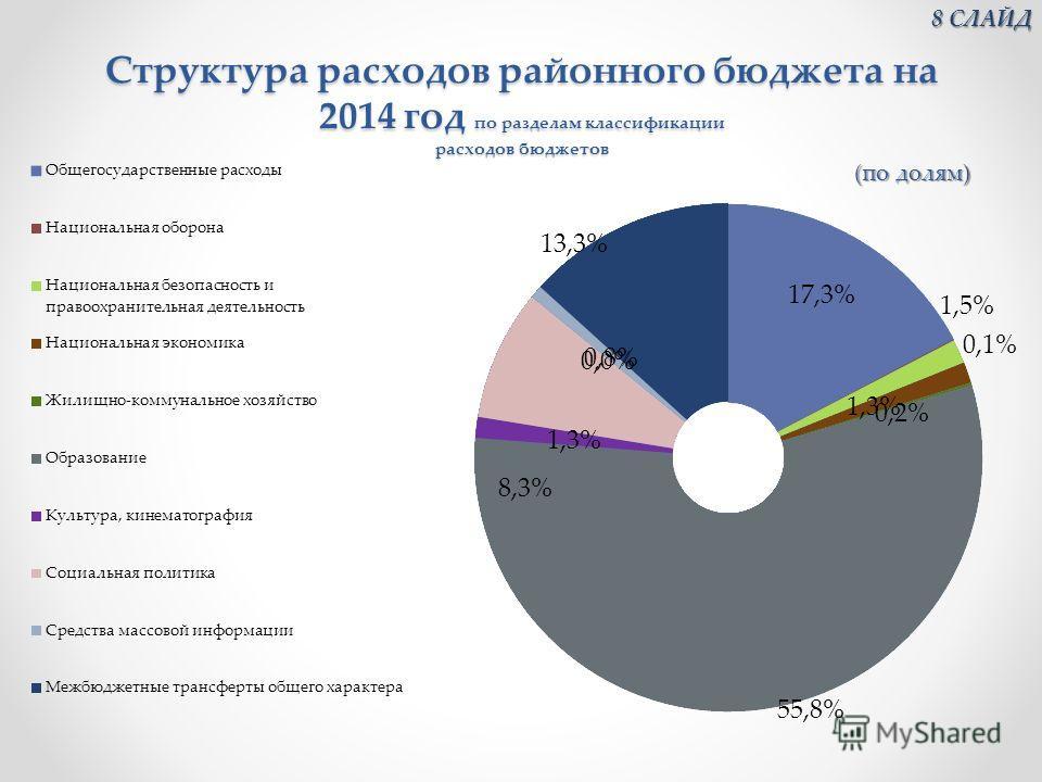 Структура расходов районного бюджета на 2014 год по разделам классификации расходов бюджетов 8 СЛАЙД 8 СЛАЙД