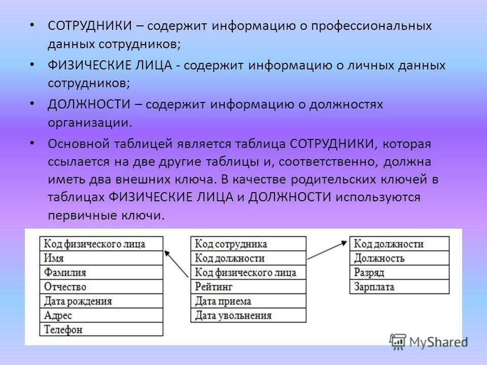 СОТРУДНИКИ – содержит информацию о профессиональных данных сотрудников; ФИЗИЧЕСКИЕ ЛИЦА - содержит информацию о личных данных сотрудников; ДОЛЖНОСТИ – содержит информацию о должностях организации. Основной таблицей является таблица СОТРУДНИКИ, котора