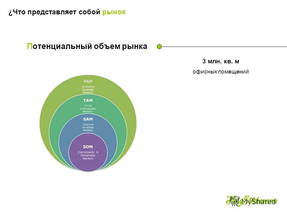 Потенциальный объем рынка 3 млн. кв. м офисных помещений ¿Что представляет собой рынок