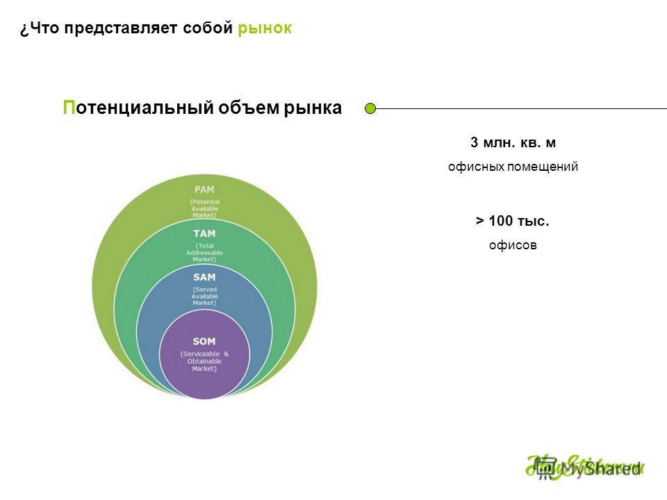 Потенциальный объем рынка 3 млн. кв. м офисных помещений ¿Что представляет собой рынок > 100 тыс. офисов