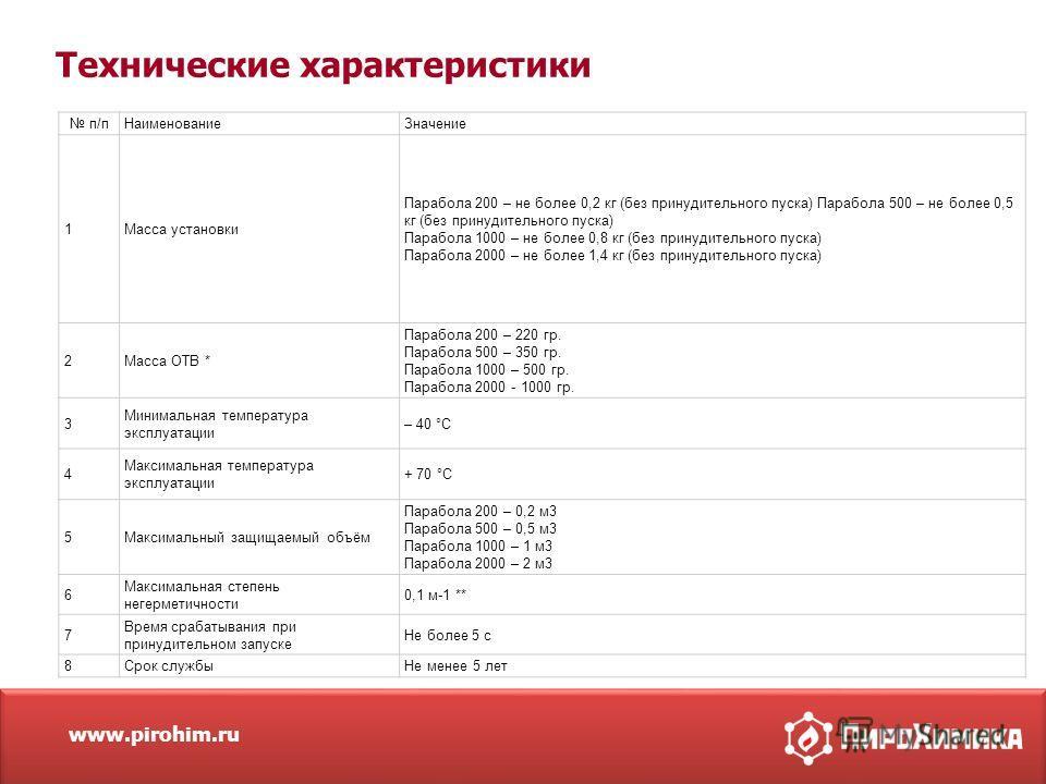 www.pirohim.ru Технические характеристики п/п Наименование Значение 1Масса установки Парабола 200 – не более 0,2 кг (без принудительного пуска) Парабола 500 – не более 0,5 кг (без принудительного пуска) Парабола 1000 – не более 0,8 кг (без принудител
