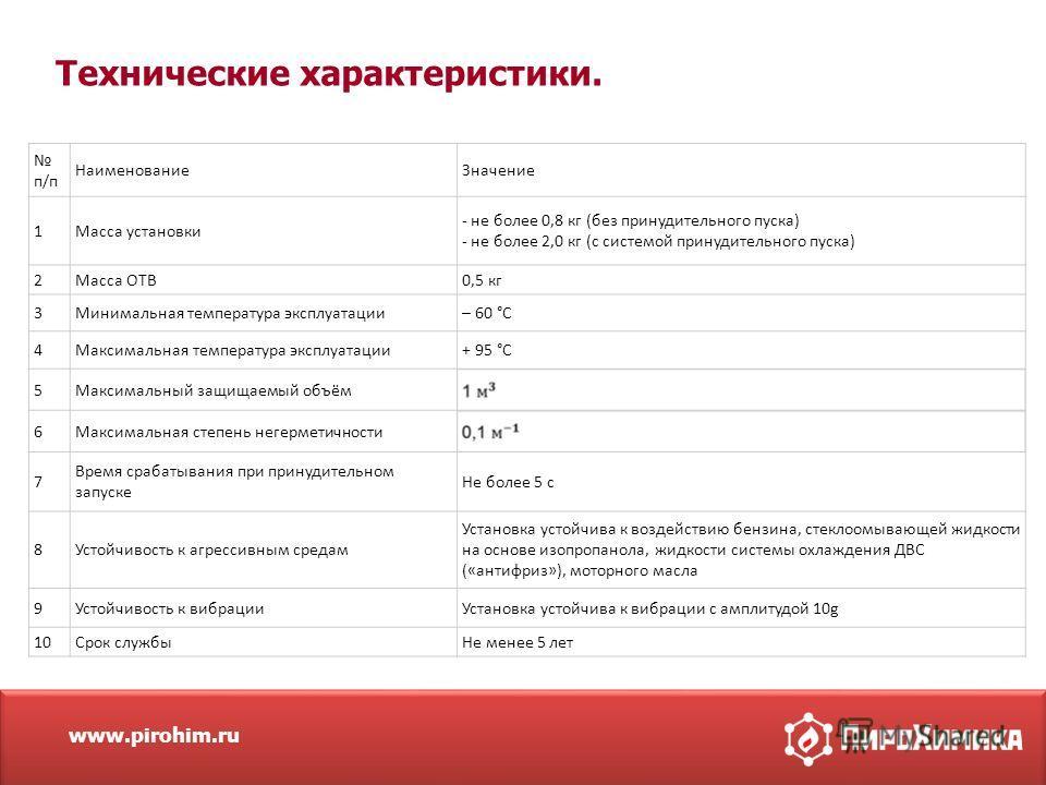 www.pirohim.ru Технические характеристики. п/п Наименование Значение 1Масса установки - не более 0,8 кг (без принудительного пуска) - не более 2,0 кг (с системой принудительного пуска) 2Масса ОТВ0,5 кг 3Минимальная температура эксплуатации– 60 °C 4Ма